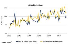 uploads///US Vehicle Sales