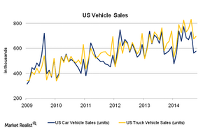 uploads/2014/12/US-Vehicle-Sales-11.png