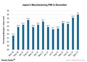 uploads/2018/01/Japans-Manufacturing-PMI-in-December-2018-01-10-1.jpg
