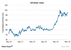 uploads/2015/11/USD-index1.png