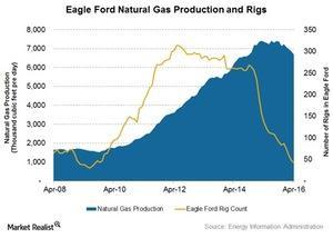 uploads/2016/05/Eagle-Ford1.jpg