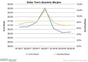 uploads/2018/12/DLTR-Margins-Q3-1.png