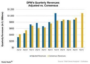 uploads///Consensus revenues