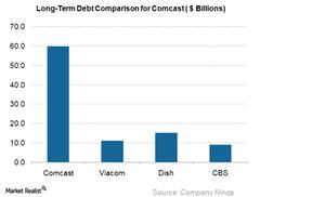uploads/2017/12/Long-term-debt-comparison-for-CMCSA_3Q17-1.png