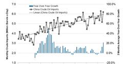uploads///China Crude Oil Import