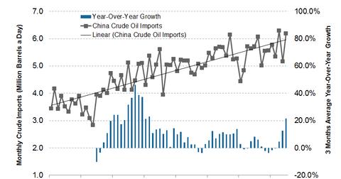 uploads/2013/10/China-Crude-Oil-Import.png