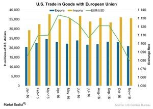 uploads///US Trade in Goods with European Union