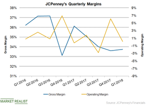 uploads///JCP Margins