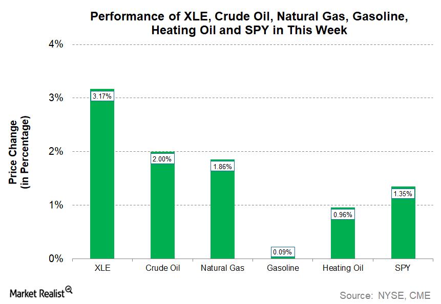 uploads///Energy MWU_ XLE Price