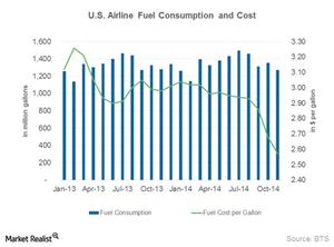 uploads/2015/02/Part-10_Jan_Fuel-consumption1.png