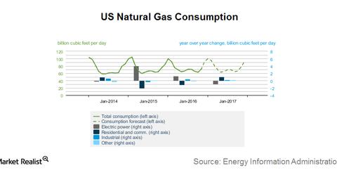 uploads/2017/01/natural-gas-demand-1.png