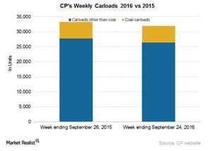 uploads/2016/09/CP-Carloads-5-1.png