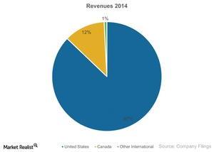 uploads/2015/03/Pie-Revenues-2014-In-Millions-2015-03-121.jpg