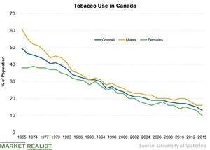 uploads/2018/07/Tobacco-Use-in-Canada-2018-07-05-1.jpg