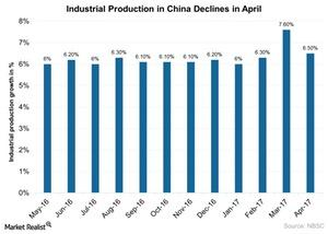 uploads/2017/05/Industrial-Production-in-China-Declines-in-April-2017-05-17-1.jpg