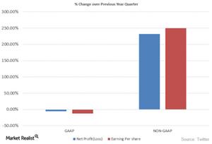 uploads/2015/08/GAAP-Vs-Non-GAAP1.png