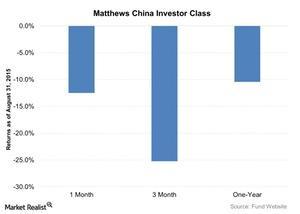 uploads///Matthews China Investor Class