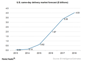 uploads/2015/05/e-commerce-same-day-delivery-market.png
