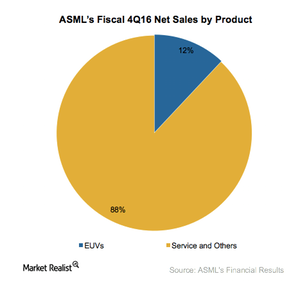 uploads///A_Semiconductors_ASML_Q Revenue by product