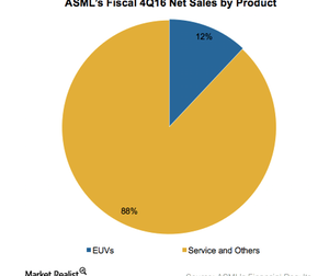 uploads/2017/02/A6_Semiconductors_ASML_4Q16-Revenue-by-product-1.png