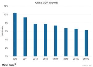 uploads/2017/01/China-GDP-1.png