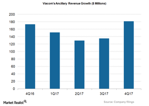 uploads/2017/12/VIAB_Ancilarry-Revs-growth_4Q17-1.png