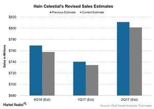 uploads///Hain Celestials Revised Sales Estimates