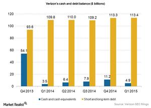 uploads/2015/05/Verizon-cash-and-debt-balance_1Q151.png