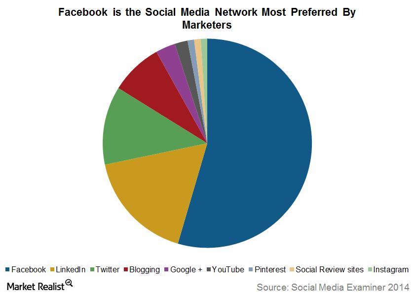 uploads///Facebook most prefered