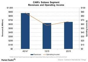 uploads///Subsea segment revenue and income