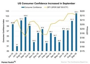 uploads///US Consumer Confidence Increased in September
