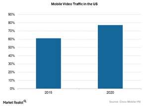 uploads/2018/03/mobile-video-traffic-in-US-1.png