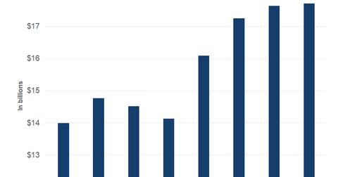 uploads/2018/01/part-2-revenue-1.png