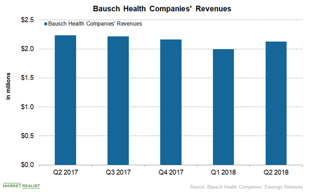 uploads///Bausch Health