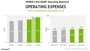 uploads/2017/06/A4_NVDA_1Q18-Operating-Expenses-1.png