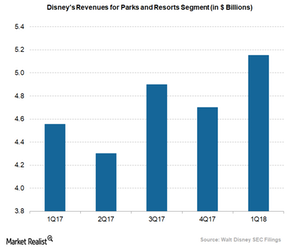 uploads/2018/03/Disney-parks-and-resorts-segment-revenue-1.png