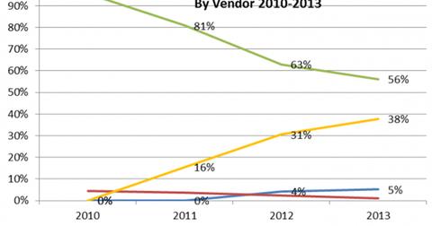 uploads/2014/12/PBBA-market-share1.png