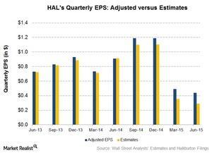 uploads/2015/07/Estimated-EPS1.jpg