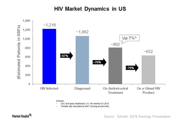 uploads///HIV portfolio