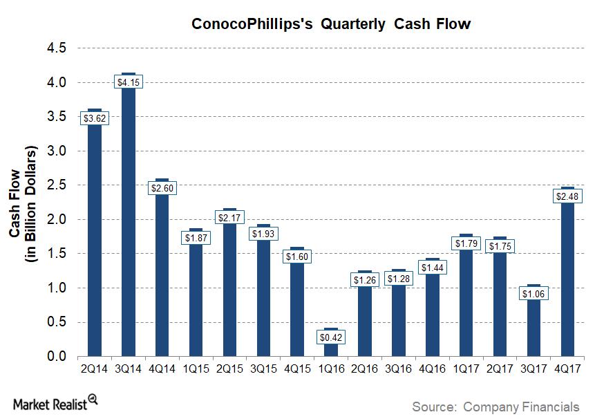 uploads///COP Q Post Cash Flow