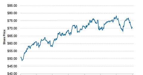 uploads/2014/10/NFG-share-price.png