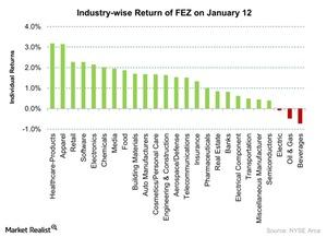uploads/2016/01/Industry-wise-Return-of-FEZ-on-January-12-2016-01-131.jpg