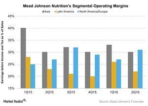 uploads///Mead Johnson Nutritions Segmental Operating Margins