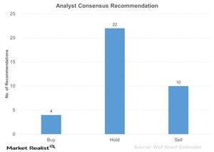 uploads///Analyst Consensus Recommendation
