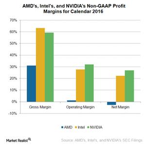 uploads///A_Semiconductors_NVDA AMD INTC profits margin