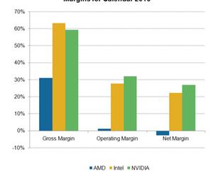 uploads/2017/09/A2_Semiconductors_NVDA-AMD-INTC-profits-margin-2016-1.png