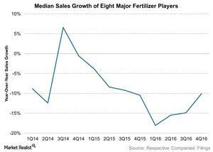 uploads/2017/03/Median-Sales-Growth-of-Eight-Major-Fertilizer-Players-2017-03-06-1.jpg