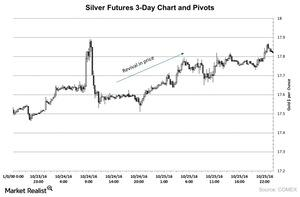 uploads/2016/10/Silver-Futures-3-Day-Chart-and-Pivots-2016-10-26-1.jpg