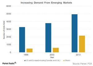 uploads/2016/01/Increasing-Demand-From-Emerging-Markets1.png