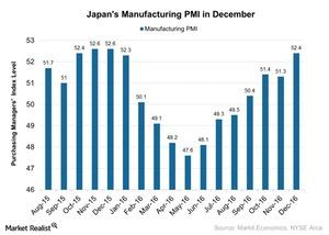 uploads/2017/01/Japans-Manufacturing-PMI-in-December-2017-01-09-1.jpg